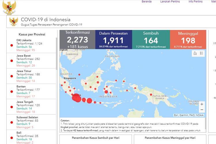 Angka Positif Covid 19 di Indonesia Bertambah, Main di Agen Judi Bola Saja Deh